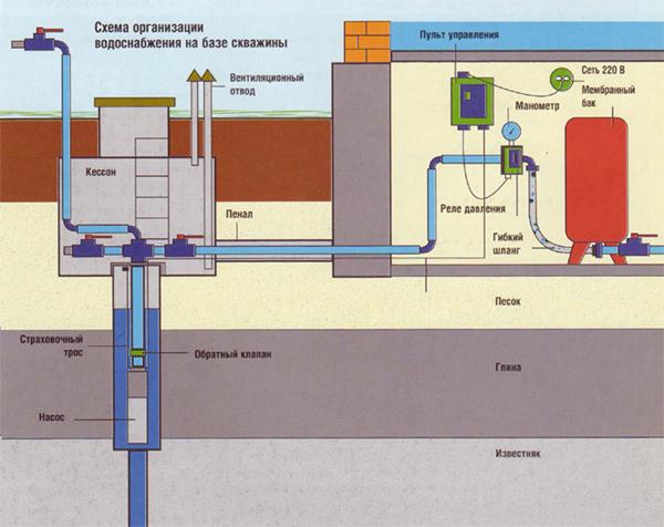 Водоснабжение частного дома - Строительное оборудование